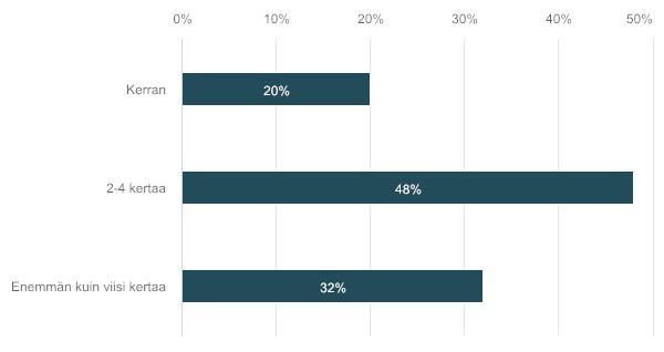 työnantajakyselyn tuloksista yhteydenottojen määrä sairausloman aikana grafiikka