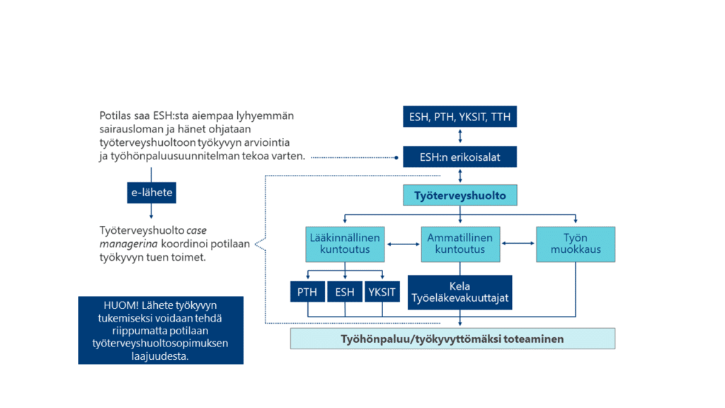 vastuullinen työkyvyn tuki -hankkeen (TYÖOTE) toimintamallin kuvaus